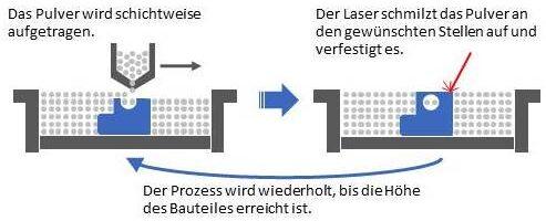 Selective Laser Melting Prozess